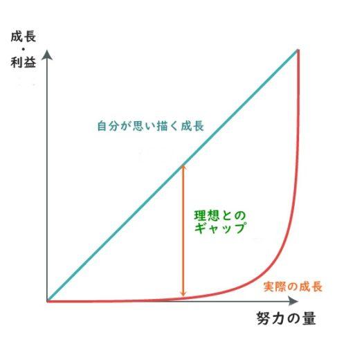 成長曲線 ビジネス
