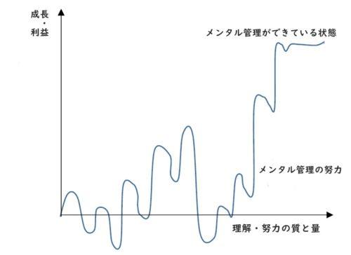 メンタルグラフ